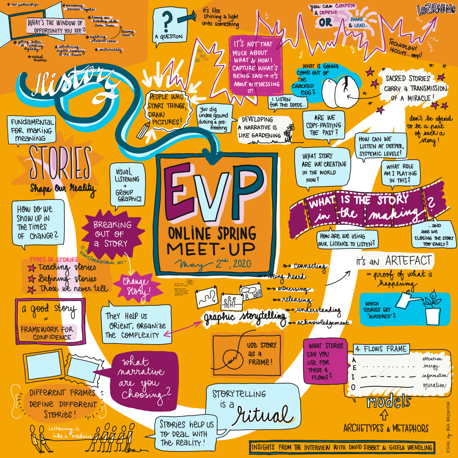 Visual Summary of the Insights from the Interview with David Sibbet and Gisela Wendling; Visual by Bea Broskova